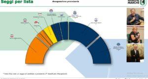 I tre candidati di San Severino non riusciranno a entrare nel nuovo Consiglio regionale