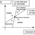 Figura 2 – Il modello matematico di Richardson, con le rette di equilibrio degli armamenti