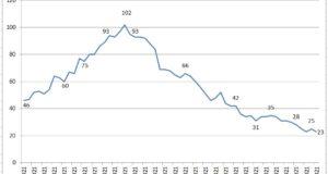 La curva dei contagi a San Severino